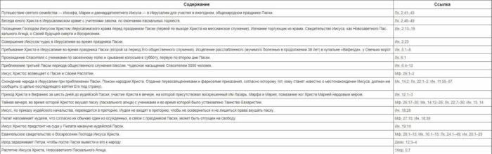 Пасха таблица